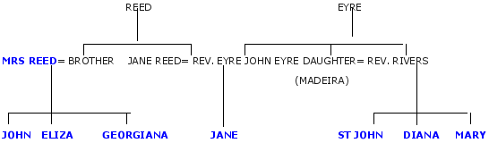 Jane_Eyre_family-tree